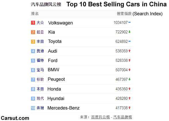 best selling cars in China